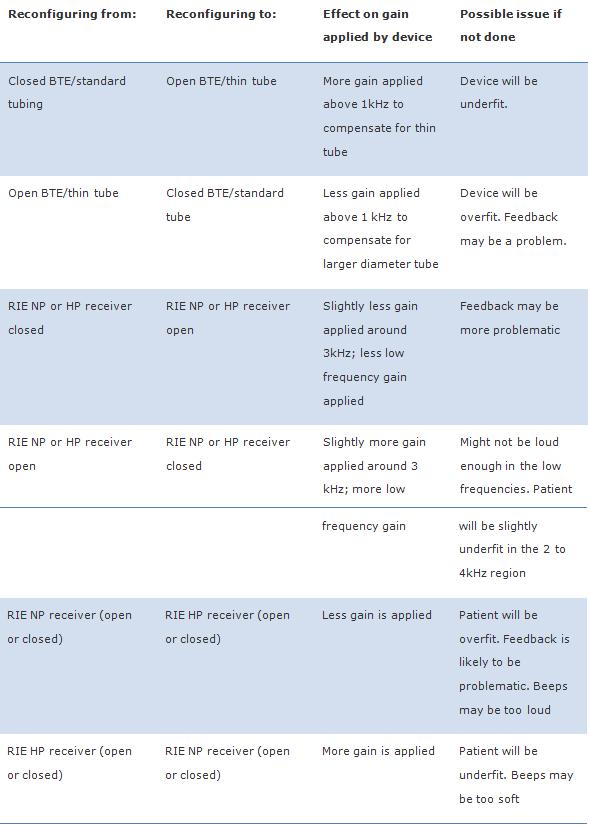 Hearing Aid Fitting Errors Chart