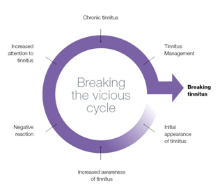 Tinnitus Vicious Cycle Chart